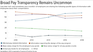Employers Less Transparent About Pay Aspire To Be More Open