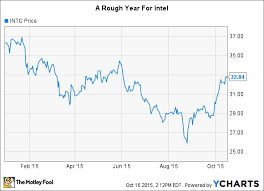 Intel 10 Year Stock Chart Down 10 This Year Is Intel Corp A Buy The Motley Fool