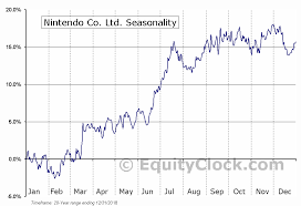 Nintendo Co Ltd Otcmkt Ntdoy Seasonal Chart Equity Clock