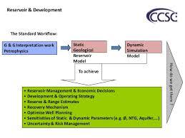 Reservoir Modeling Work Flow Chart
