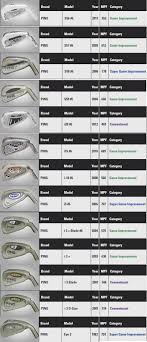 Ping Club Chart 47 Organized Ping Iron Comparison Chart