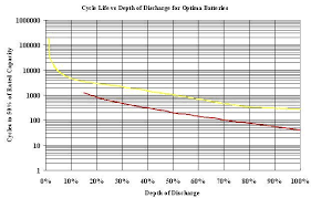 Cedric Deep Cycle Battery Comparison