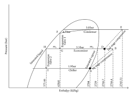 Pressure Enthalpy Diagram Of A Propane Refrigeration Cycle