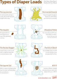 Newborn Stool Chart Types Of Diaper Loads The Truth Instructional Diagrams