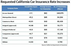 eight california car insurance companies ask for higher rates auto