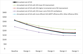 The defrost thermostat is a. Enabling Access To Household Refrigeration Services Through Cost Reductions From Energy Efficiency Improvements Springerlink