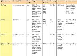 Create Comparison Chart Online Qr Code Generator Comparison Chart Figure Is Provided In
