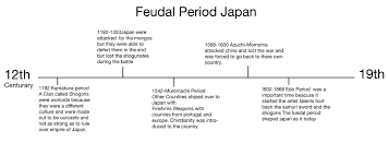 timeline feudal  picture