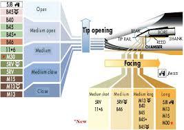 Fobes Mouthpiece Chart Vandoren Profile 88 13 Series Bb Clarinet Mouthpiece 440hz