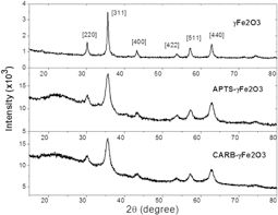 Synthesis Characterization And Applications Of Maghemite