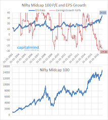 Nifty Midcaps Become Madcaps When You Look At Their P E And