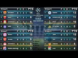 uefa champions league 2016 16 results table top scorers group stage 09 12 2016 you