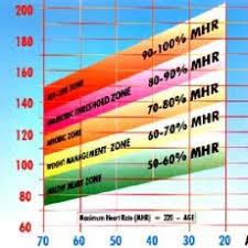 Optimal Heart Rate Chart Heart Rate Monitors Archives Carla Birnberg