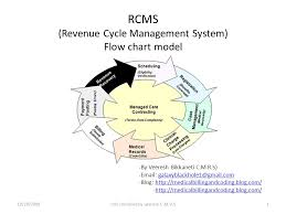 Revenue Cycle Management Flow Chart Rcms Revenue Cycle Management System Flow Chart Model