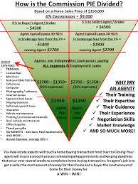 Real Estate Commission Chart Realtor Com Real Estate 5 Must Have Print Marketing