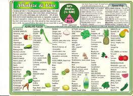 Alkaline And Acidic Food Chart Pdf Alkaline Foods Alkaline Foods Food Charts Alkaline Diet