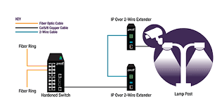 ip over 2 wire ethernet extender anixter applications