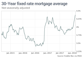 30 Year Fixed Chart Mortgage Rates Rise To Nearly Four Year High On Inflation