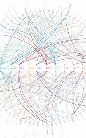 Infographic 80 Designs That Changed The World Inspiration