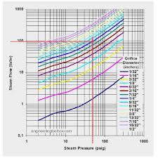 Exact Air Flow Through Pipe Chart Pipe Pressure Drop