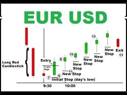 Chart Usd Eur Eur Usd Chart Trading Trading Candlestick Chart Candlestick Trading With Snr