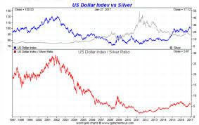 50 Unique Dollar Index Chart Investing Com