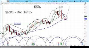 Rio Tintos Stock Rallies On High Hopes For Global Trade