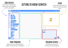 Scratch 3 - What Does it Mean for the Classroom?
