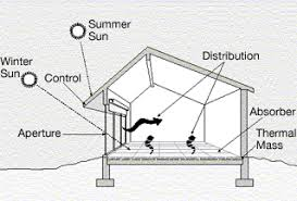Small Picture Passive solar building design Wikipedia