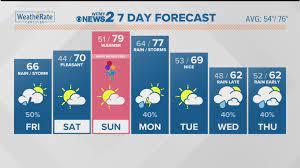 Triad weather forecast