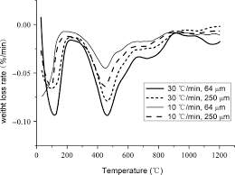 A comparative study of the pyrolysis and combustion characteristics of  sodium‐rich Zhundong coal in slow and rapid processes - Huang - 2019 -  Energy Science & Engineering - Wiley Online Library