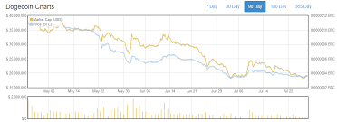 Dogecoin Price Decline Continues Will Reddcoin Challenge It