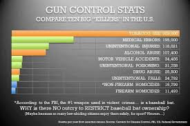 gun control statistics. Beautiful Control What Would A Reasonable Person Do If He Actually Wanted To Know The Truth  About Gun Control Put Aside Emotions For Second And Really Think Setting  To Gun Control Statistics G