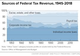 Federal Revenue By Year Chart Policy Basics Where Do Federal Tax Revenues Come From