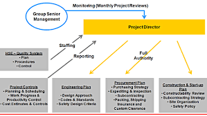Project Management | Technip