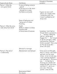 Doing Interpretative Phenomenological Analysis Sage Research Methods