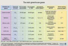 greenhouse effect pagetitle the greenhouse effect
