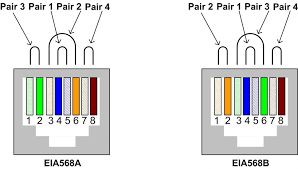 wiring diagrams cable cat5e cat6 cable cat6a cable cat 5 t568a or t568b at Cat 6 Wiring Diagram