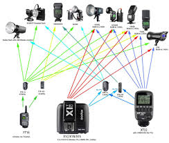 Image result for Features of the Cactus V6II Wireless Flash Transmitter
