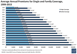 healthcare annual premium costs for singles and families rising over time
