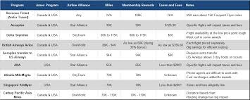 Us Airways Points Chart Best Use Of American Express Membership Rewards For A Flight