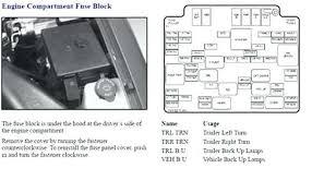 2003 trailblazer fuse box layout chevy rear diagram inspirational 2003 chevy trailblazer fuse box location 2003 chevy trailblazer rear fuse box diagram layout under hood circuit wiring and 3 blazer