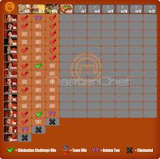 Masterchef Elimination Chart Masterchef New Zealand Season 3 Elimination Table Updated
