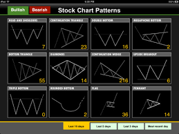 Finance Chart Patterns Stock Software With Crossover Patterns Trading Charts