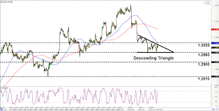 Intraday Charts Update Chart Patterns On Aud Usd Gbp Usd