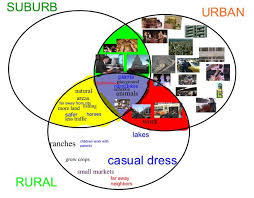 Urban Suburban Rural 3 Circle Venn Diagram Urban Suburban Rural Community Social