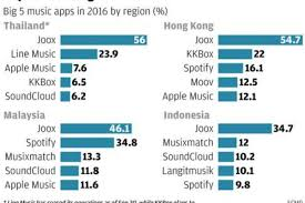 Kkbox Hong Kong Chart Tencents Joox Music Streaming Service Proves A Hit Across