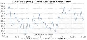 Kuwaiti Dinar To Inr Chart Kuwaiti Dinar Kwd To Indian Rupee Inr Exchange Rates