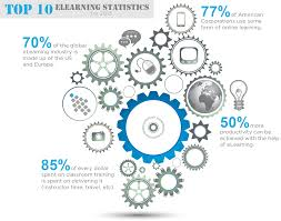 top elearning statistics for blog top 10 elearning statistics for 2013