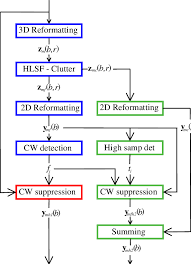 Flow Chart Describing The Processing Steps Used For